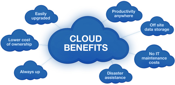Benefits Of Using The Cloud Phone System Instead Of PBX