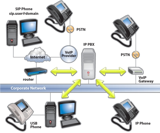 Brief Guide To Ease The Selection Of PBX Phone Systems