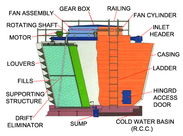 Industrial Cooling Towers Design Is Valuable To The Clients- Why?