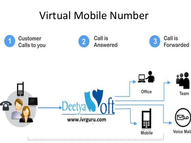 The 2 Major Applications Of Virtual Phone Number