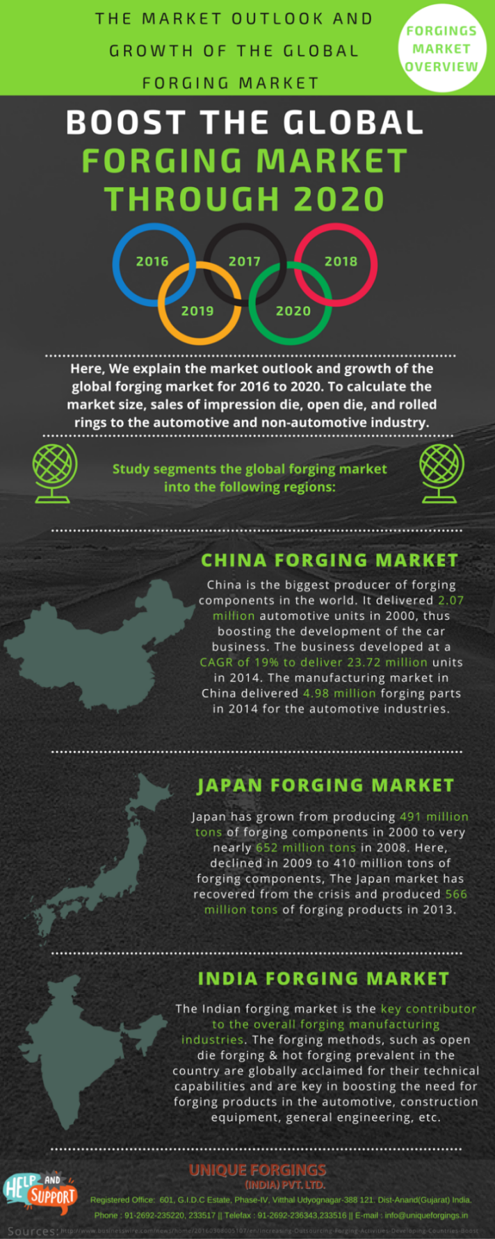 Boost the Global Forging Market Through 2020