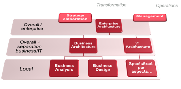 The Positioning Of The Enterprise Architecture Relative To Other Disciplines