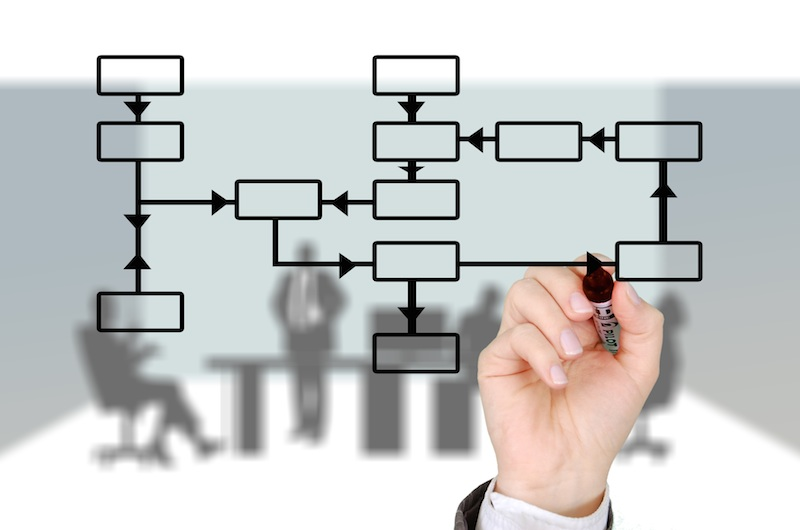 Know About The Actual Business Management Process In A Corporate Environment