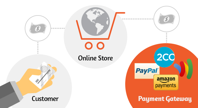 Best Magento Payment Gateways You Can Rely On