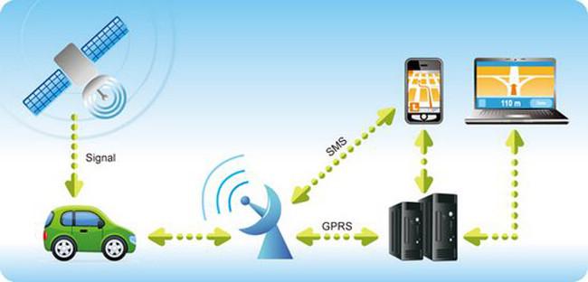 Best GPS Tracker Of 2017