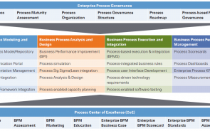 Business Process Improvement Companies
