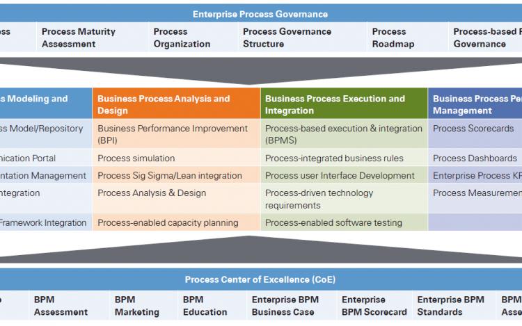 Business Process Improvement Companies