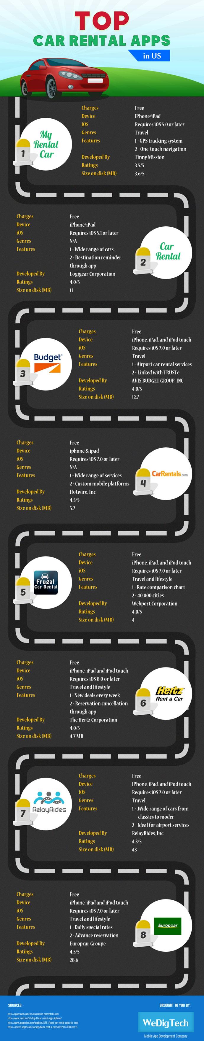Top Car Rental Apps In US