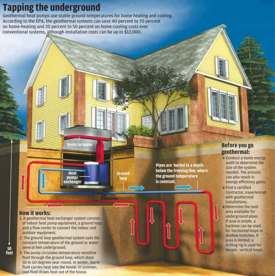 What Is Geothermal Heating and What Are Its Benefits